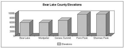 Bear Lake Idaho Idaho Elevations Chart