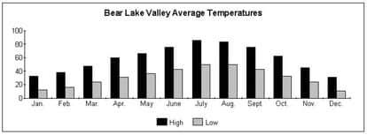 Bear Lake average temperatures chart